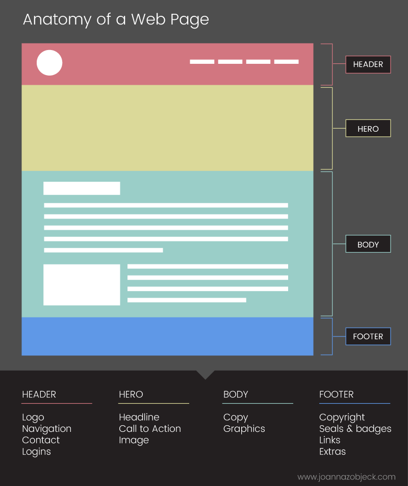Infographic showing main parts of a web page